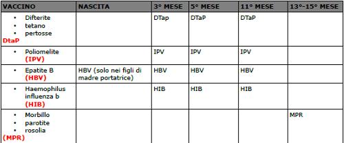 Calendario Delle Vaccinazioni.Calendario Delle Vaccinazioni Obbligatorie Per I Neonati
